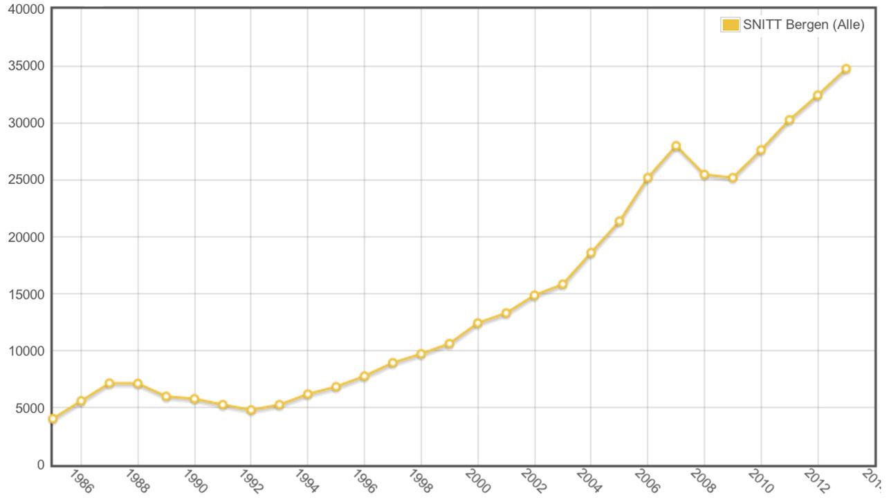 UTVIKLING: Slik har kvadratmeterprisene utviklet seg i Bergen fra 1986 til 2014. GRAFIKK: Norges Eiendomsmeglerforbund